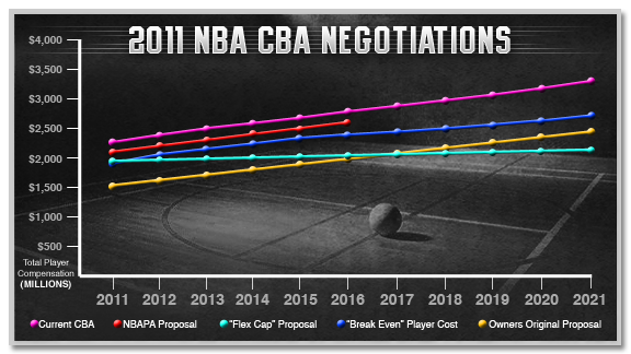 CBA chart