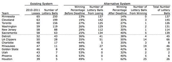 Fix Tanking: A logical lottery - TrueHoop- ESPN