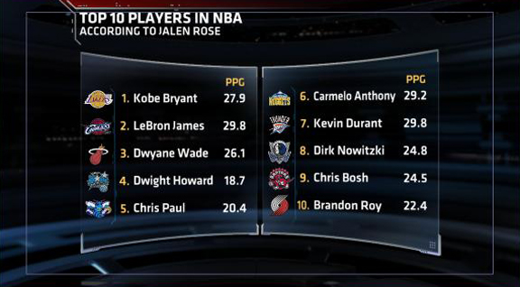 Jalen Rose's Top 10 NBA Players - SportsCenter.com- ESPN