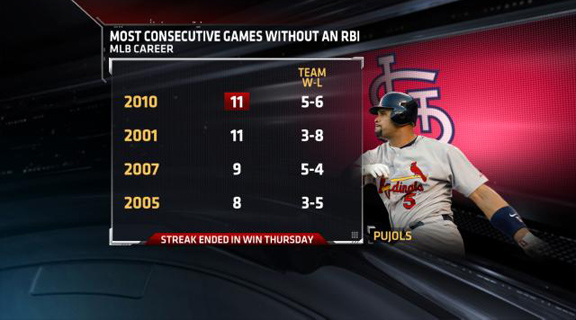 Stats And Trends: Inside The Numbers - SportsCenter com- ESPN
