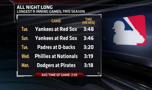 Yankees Red Sox Slow Play