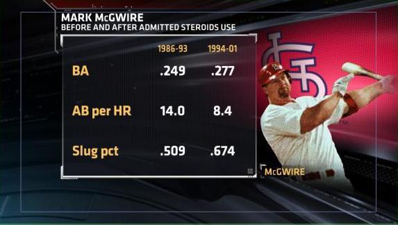 Mark McGwire Steroids Splits