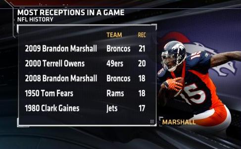 sneakers for cheap 077a3 6f34a Brandon Marshall - Record Setting Game - SportsCenter.com- ESPN