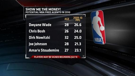 Free Agensts After LeBron