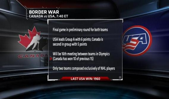 Team USA Hockey vs Canada
