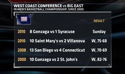 Big East vs. West Coast Conference