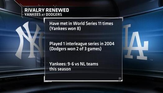 Yankees vs. Dodgers